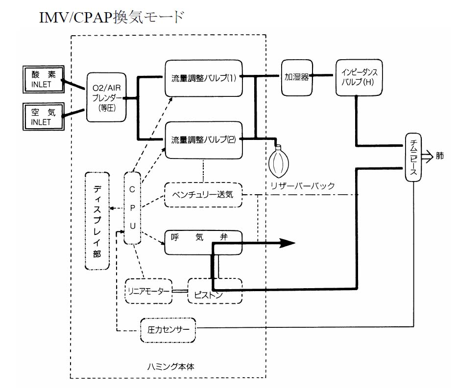cpap block diagram